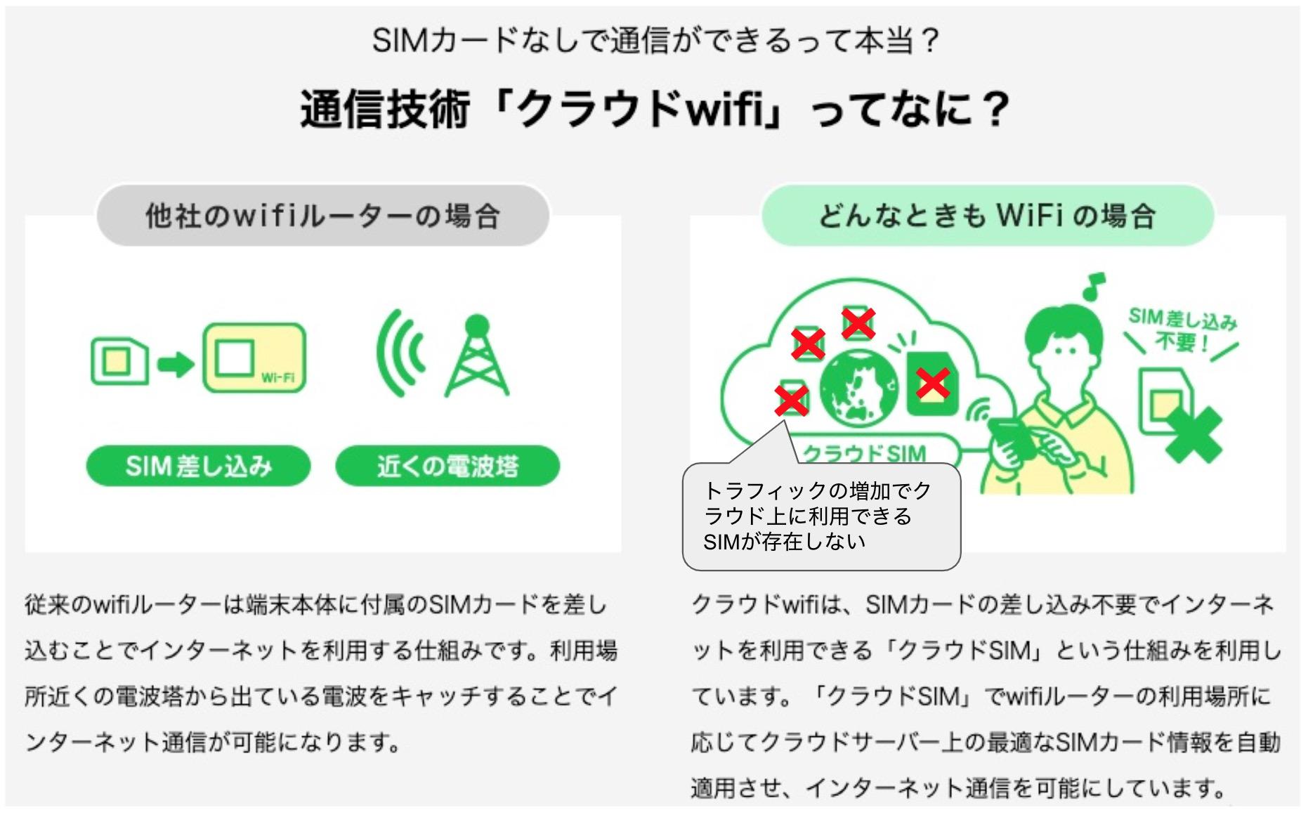 とき wifi 障害 も どんな 通信